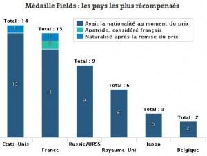 MedaillesFields-Stats